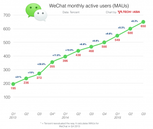 wechat, growth