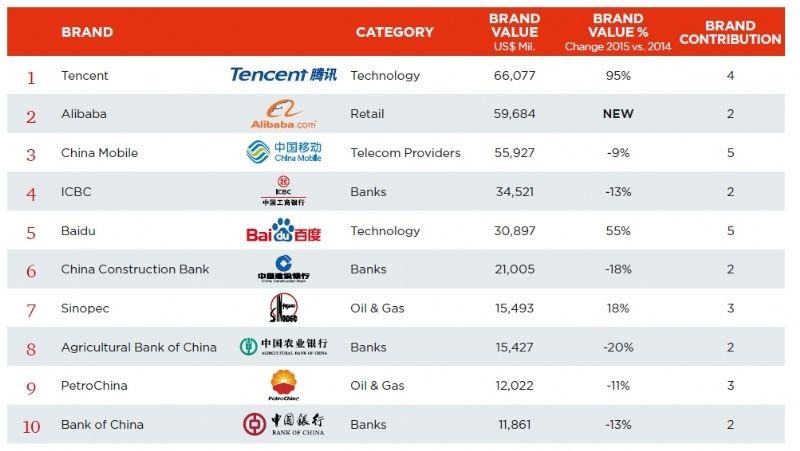 Les grandes marques chinoises voient leur valeur augmenter de 12 %